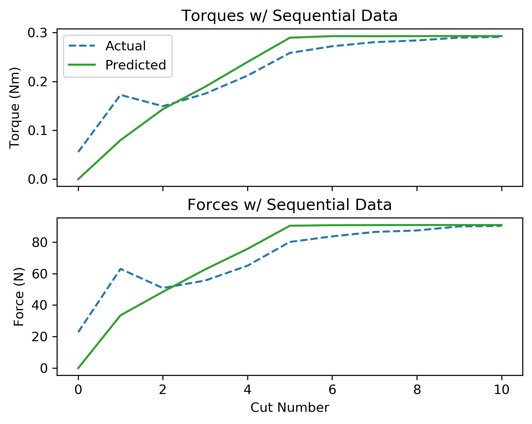 assets/ammp_graphs/ammp-4140-1_4_seq_data.png