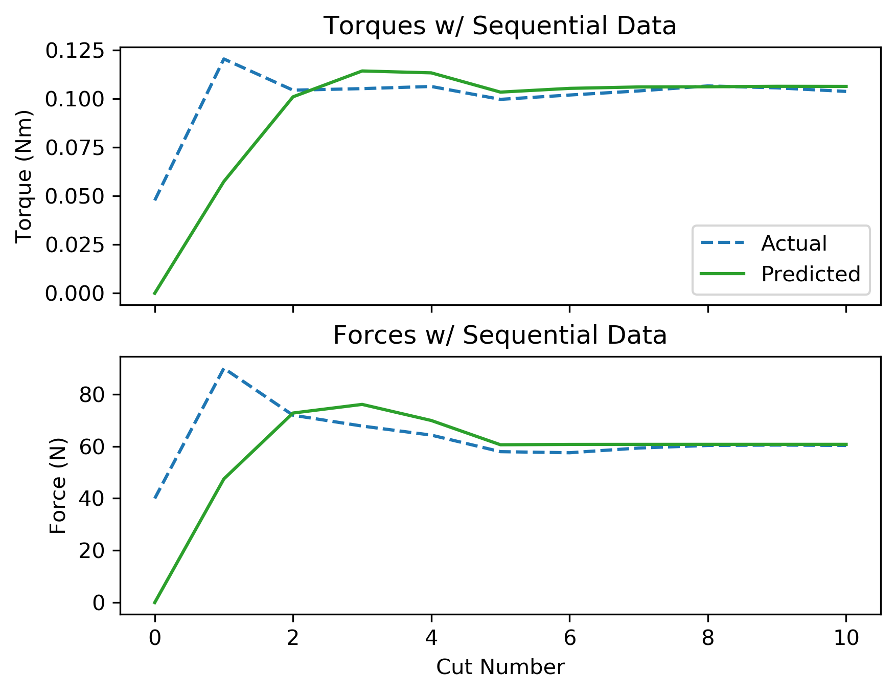 assets/ammp_graphs/ammp-4140-1_8_seq_data.png