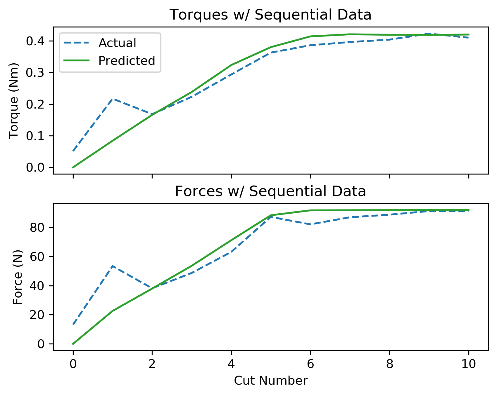 assets/ammp_graphs/ammp-4140-3_8_seq_data.png