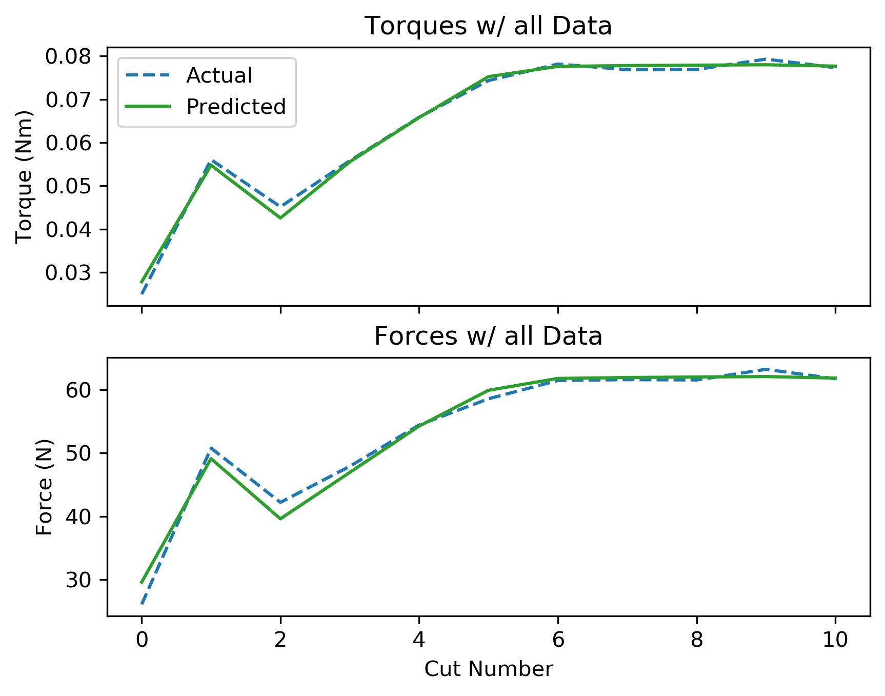 assets/ammp_graphs/ammp-alu-1_8_coolant_all_data.png