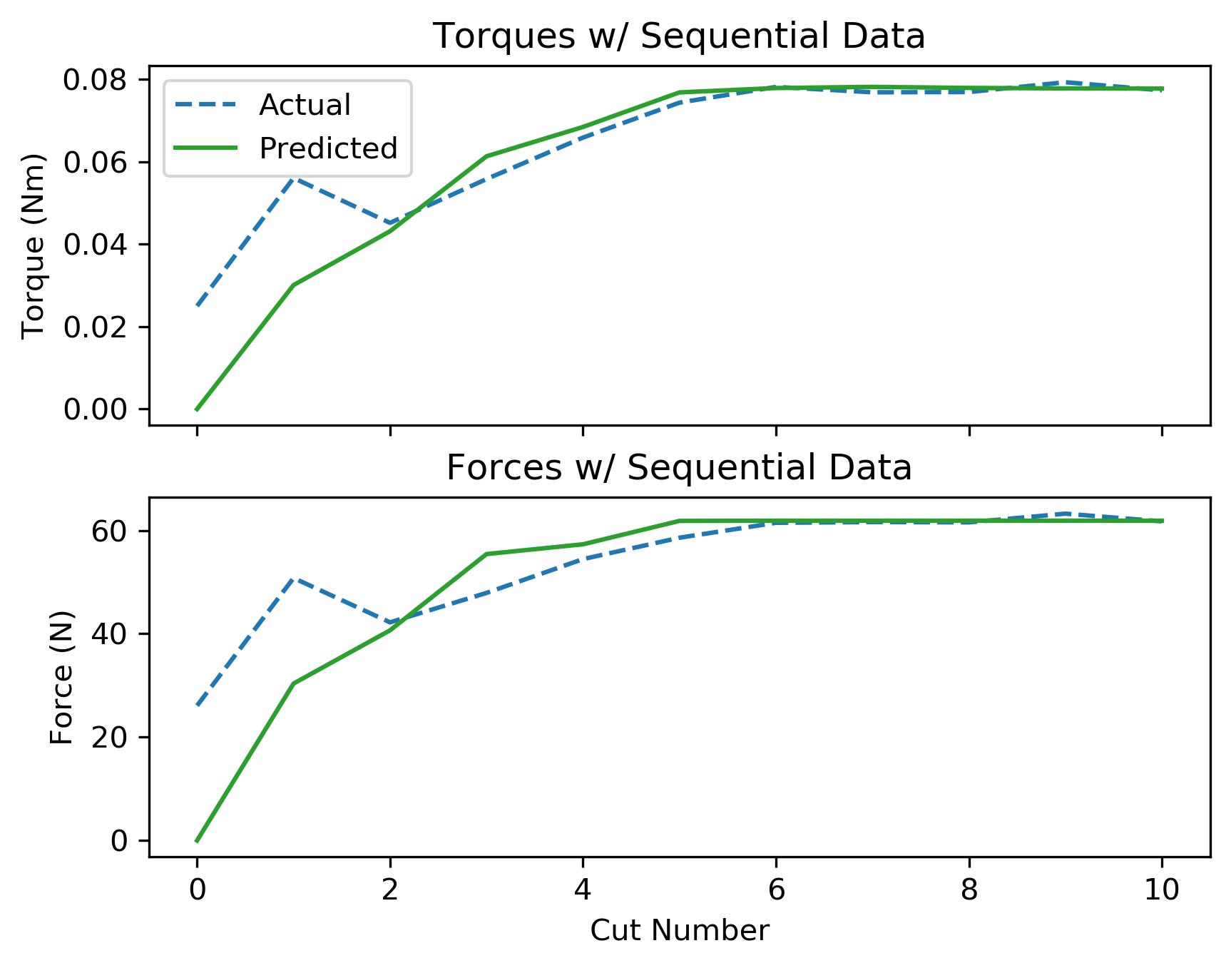 assets/ammp_graphs/ammp-alu-1_8_coolant_seq_data.png