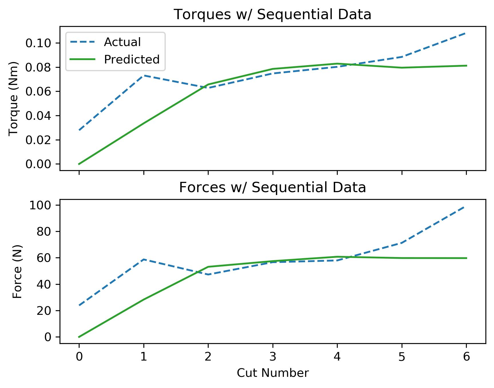 assets/ammp_graphs/ammp-alu-1_8_seq_data.png
