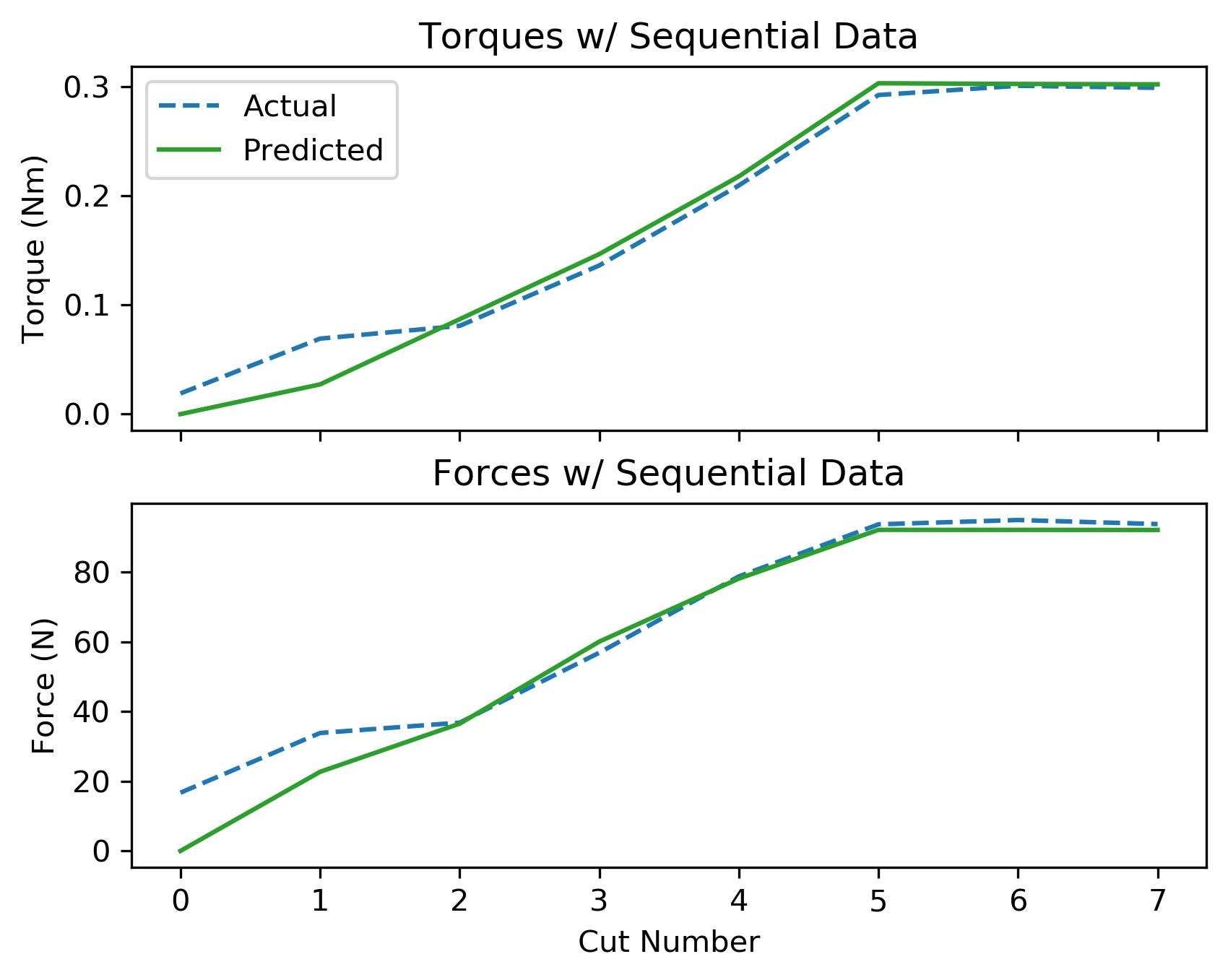 assets/ammp_graphs/ammp-brass-1_4_seq_data.png