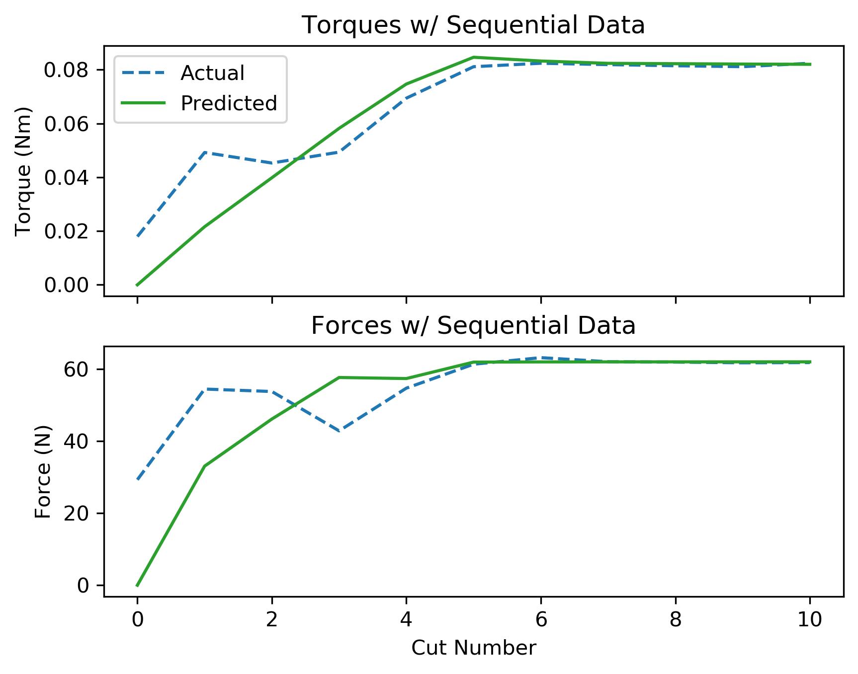 assets/ammp_graphs/ammp-brass-1_8_seq_data.png