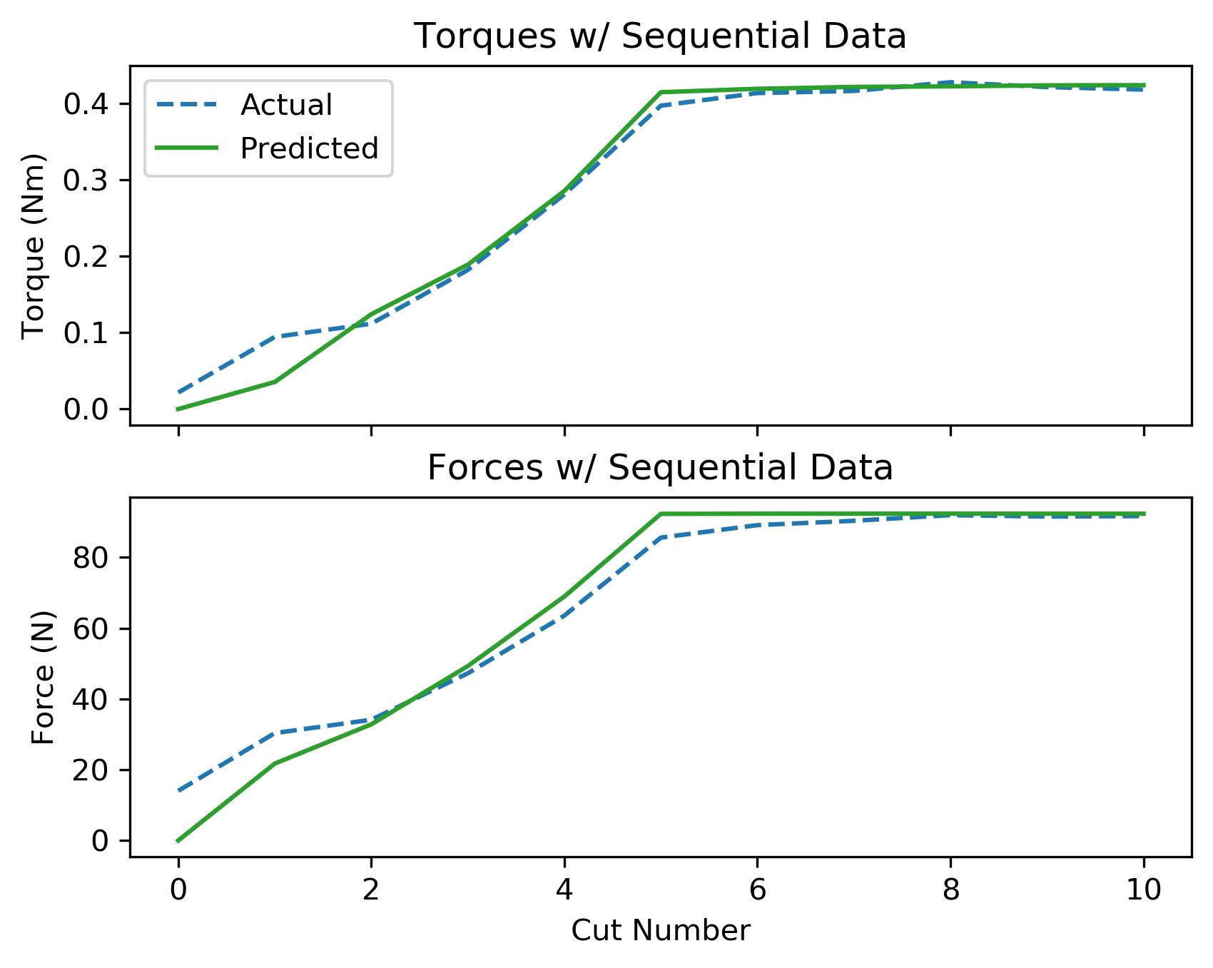 assets/ammp_graphs/ammp-brass-3_8_seq_data.png