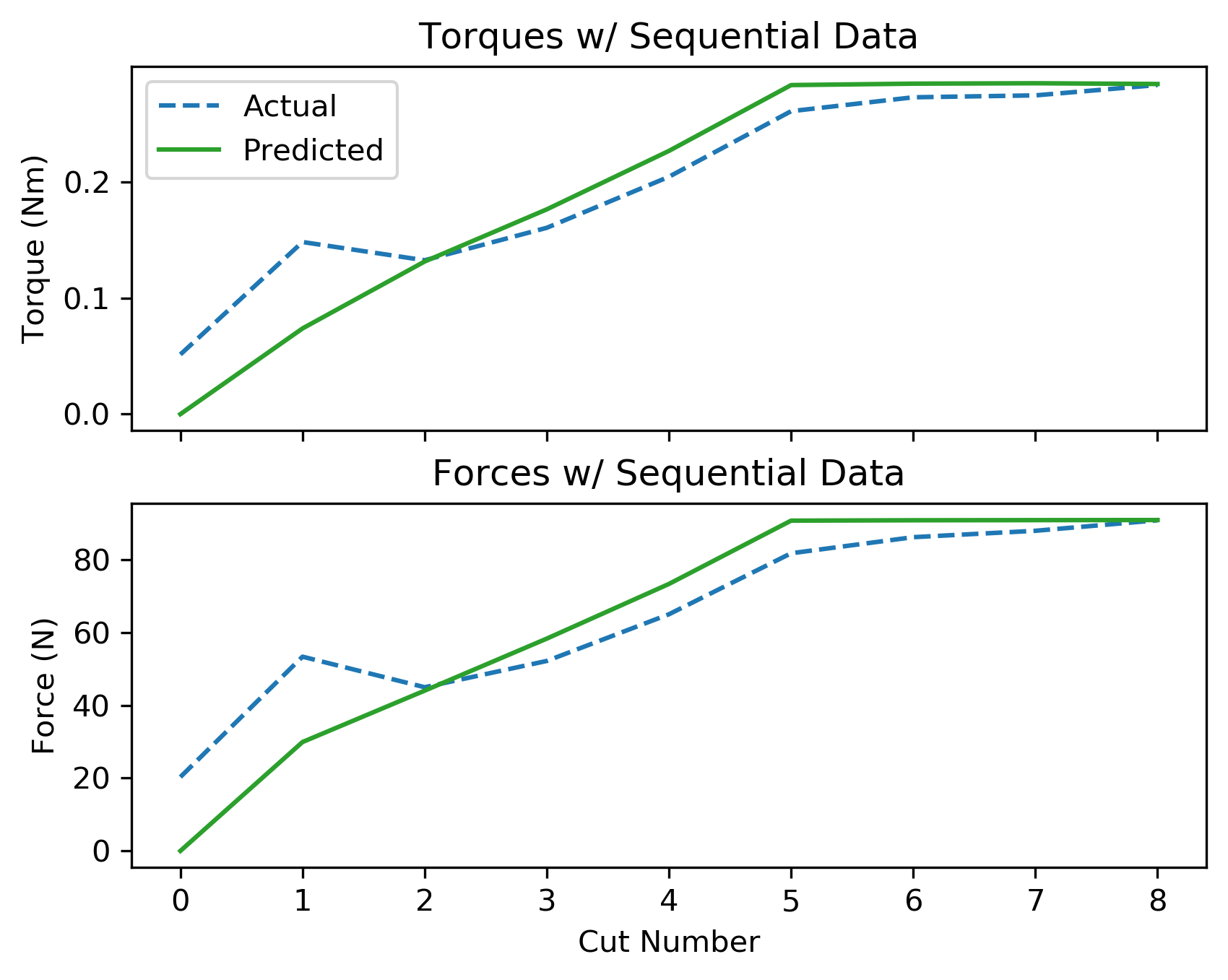 assets/ammp_graphs/ammp-lcs-1_4_seq_data.png