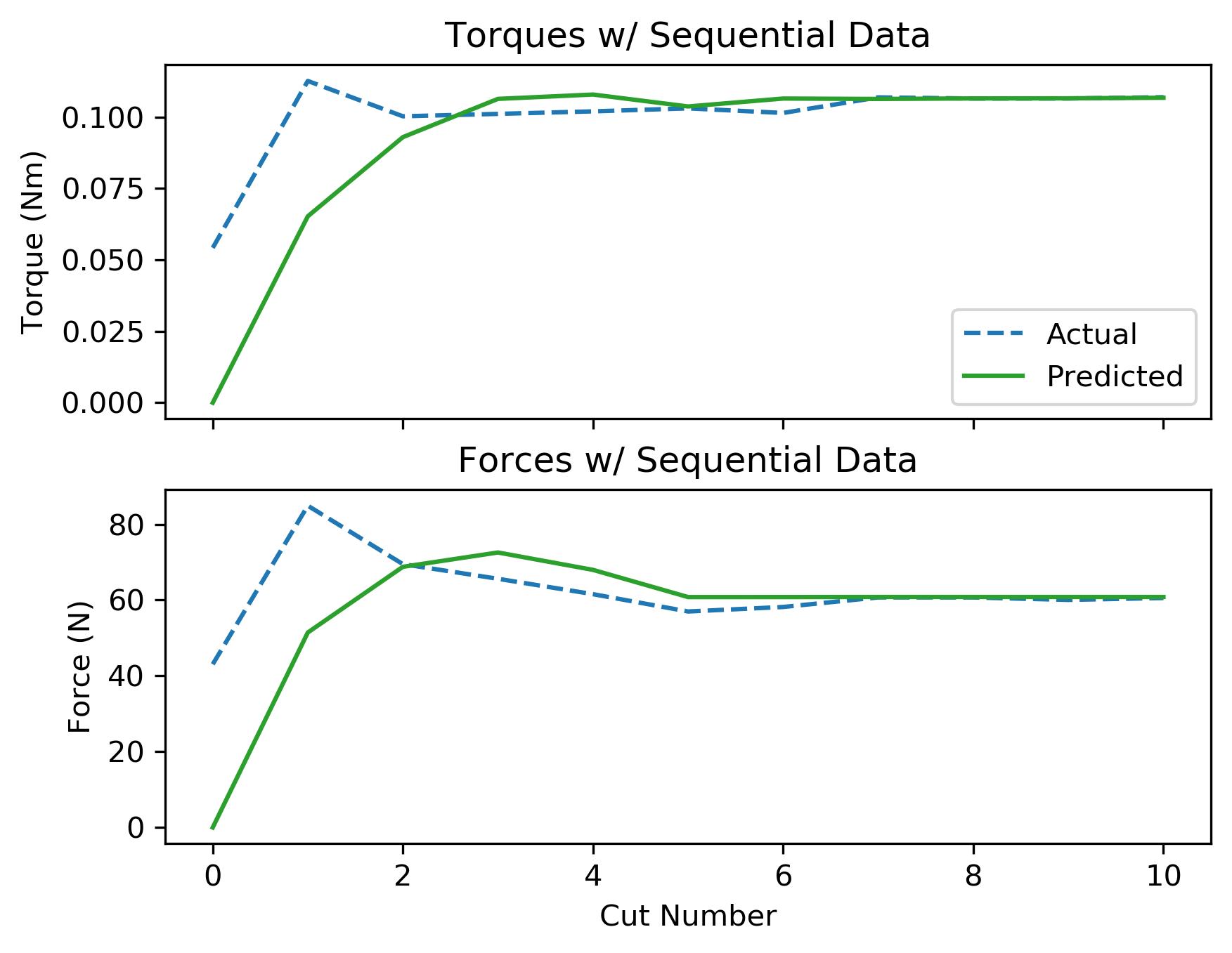 assets/ammp_graphs/ammp-lcs-1_8_seq_data.png