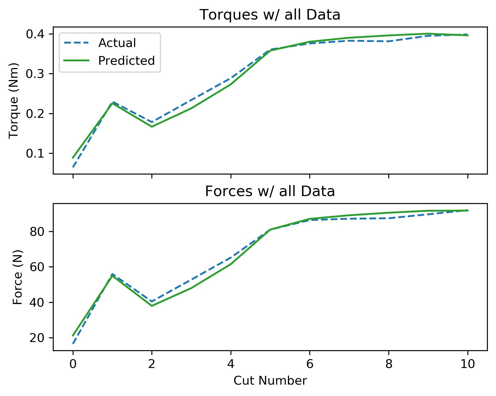 assets/ammp_graphs/ammp-lcs-3_8_all_data.png
