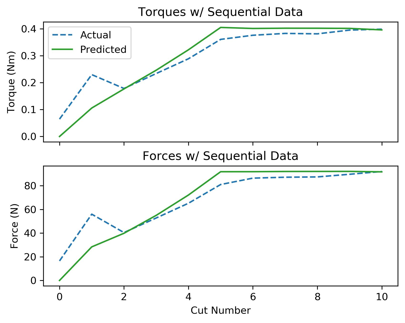 assets/ammp_graphs/ammp-lcs-3_8_seq_data.png