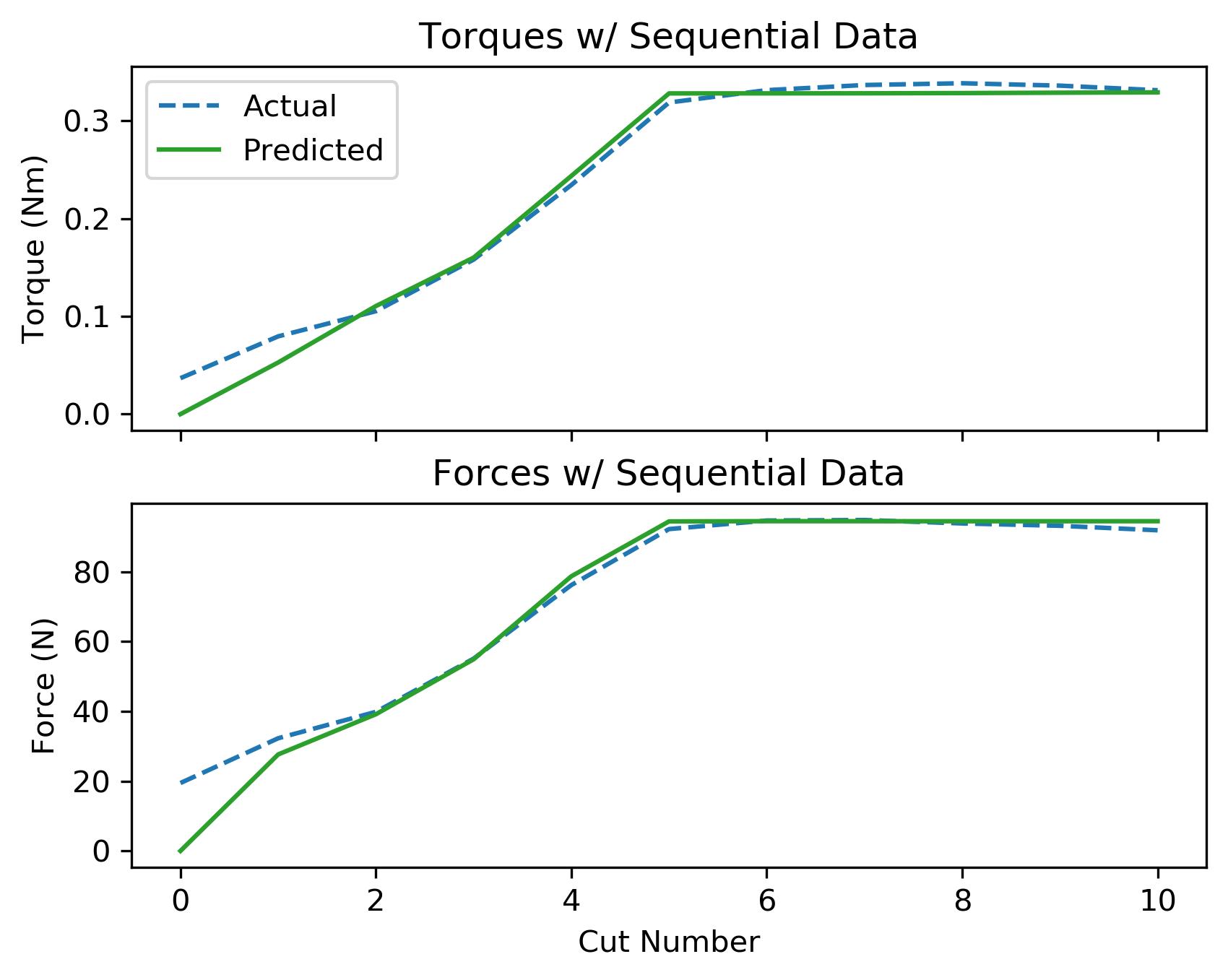 assets/ammp_graphs/ammp-pc-1_4_seq_data.png