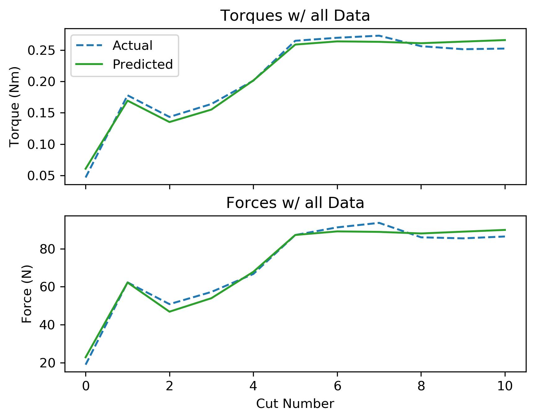 assets/ammp_graphs/ammp-ss-1_4_all_data.png