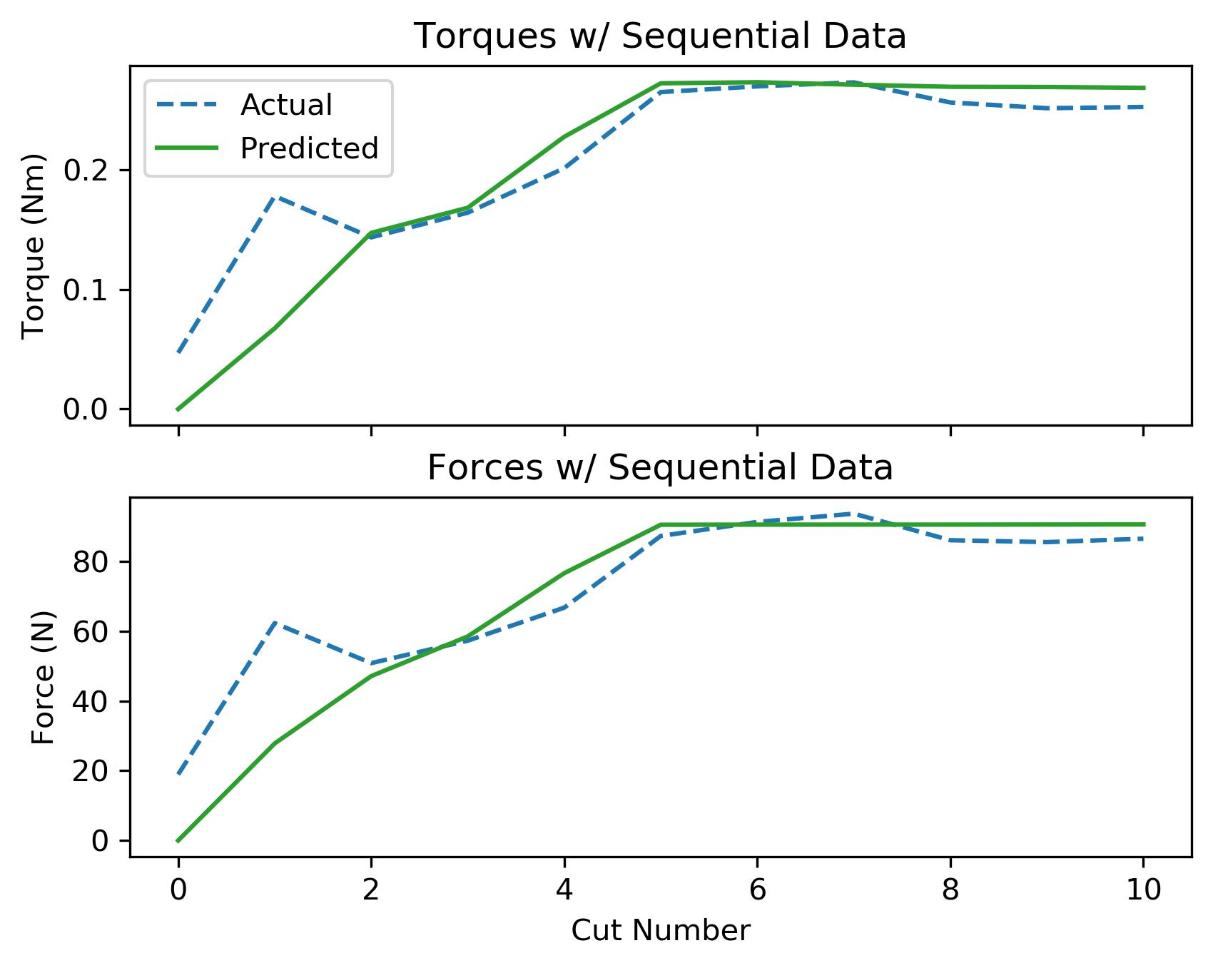 assets/ammp_graphs/ammp-ss-1_4_seq_data.png