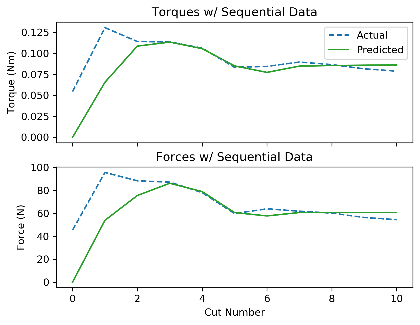 assets/ammp_graphs/ammp-ss-1_8_seq_data.png