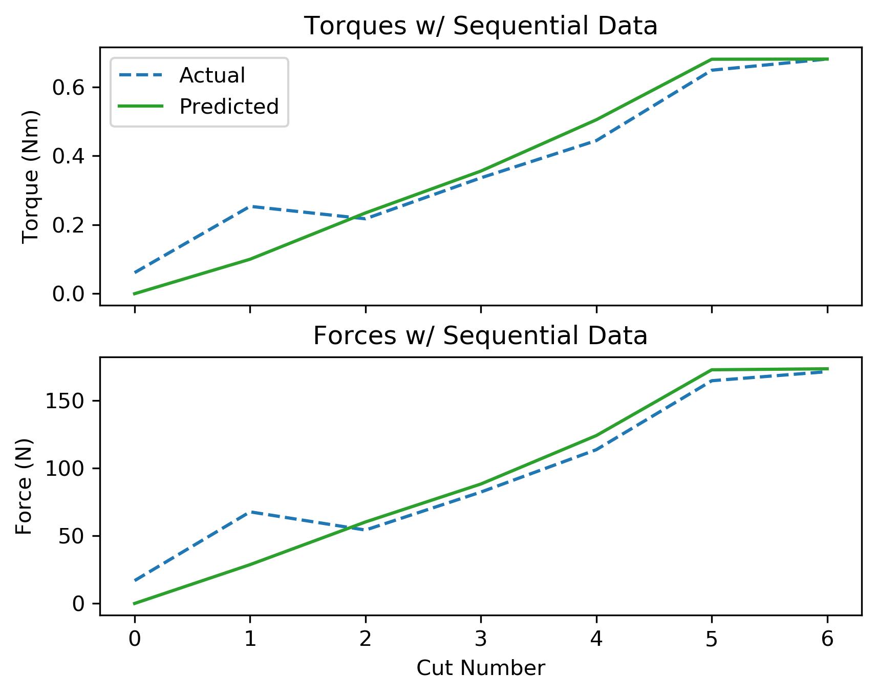 assets/ammp_graphs/ammp-ss-3_8-no_deflection_limit_seq_data.png