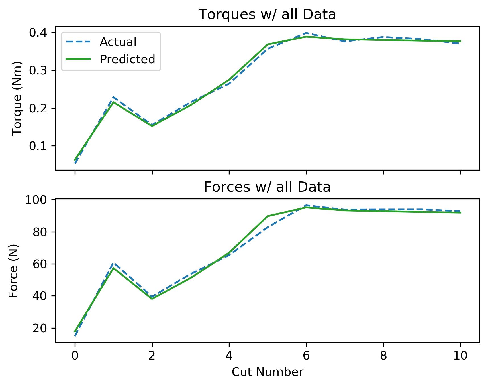 assets/ammp_graphs/ammp-ss-3_8_all_data.png