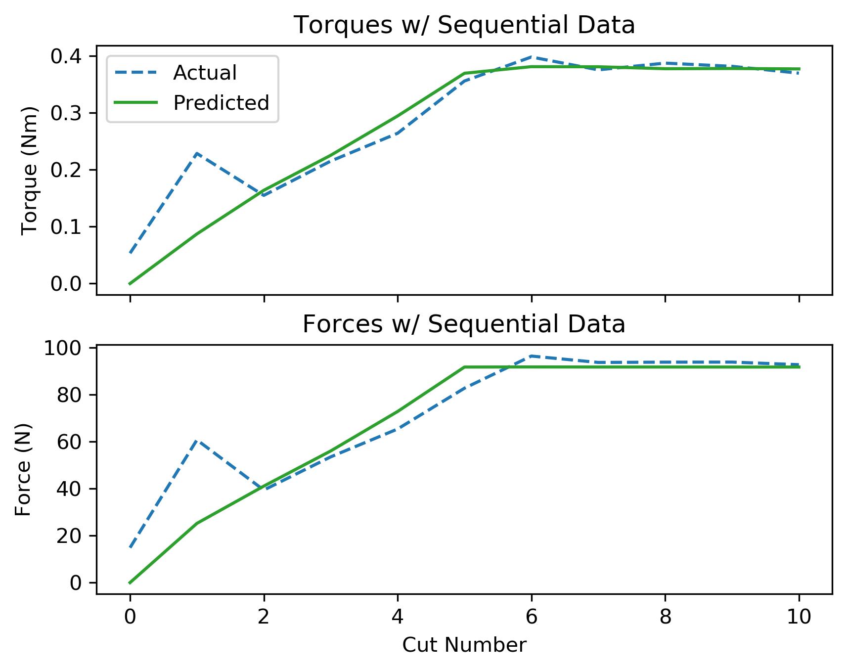 assets/ammp_graphs/ammp-ss-3_8_seq_data.png