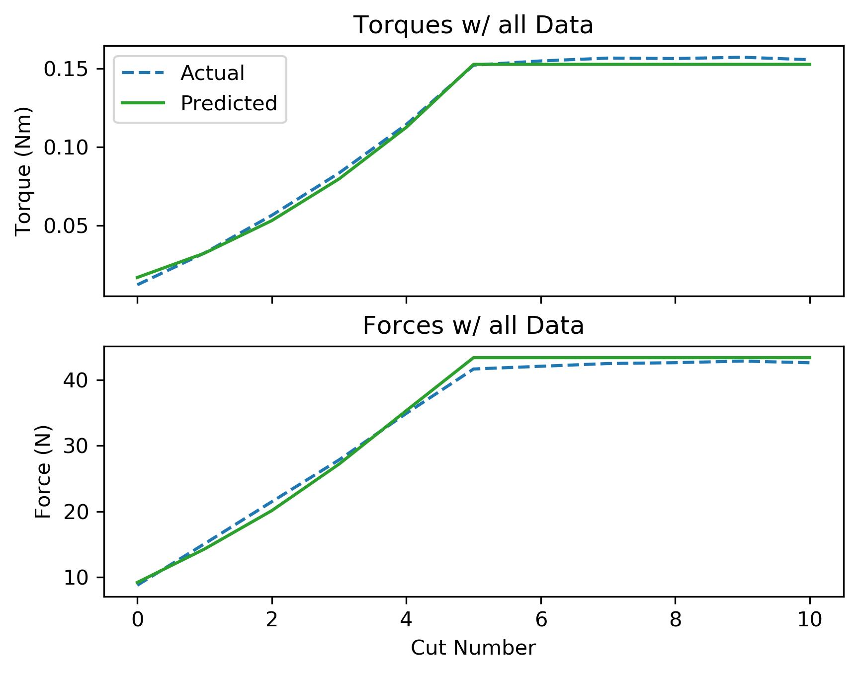 assets/ammp_graphs/ammp-uhmw-1_4_all_data.png