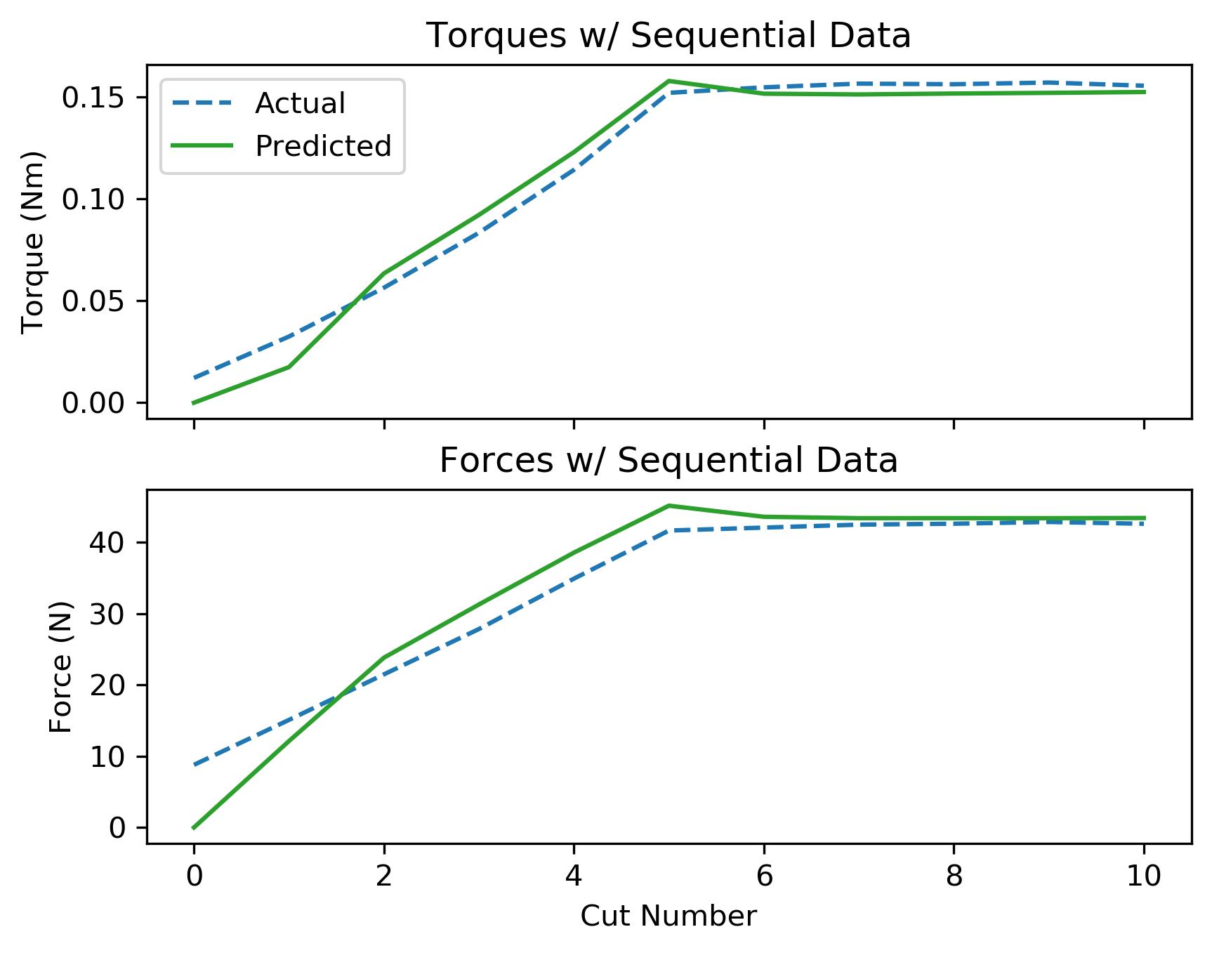 assets/ammp_graphs/ammp-uhmw-1_4_seq_data.png
