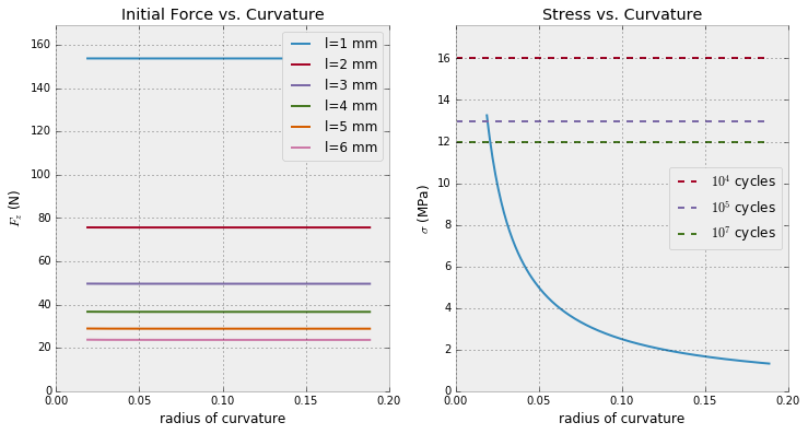 analysis/img/force_and_cycle_stress.png