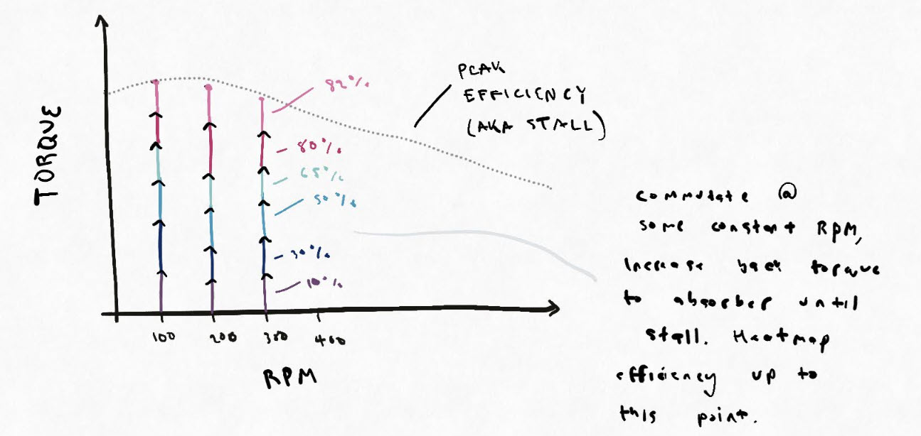 images/dyno/curveSketch.jpg