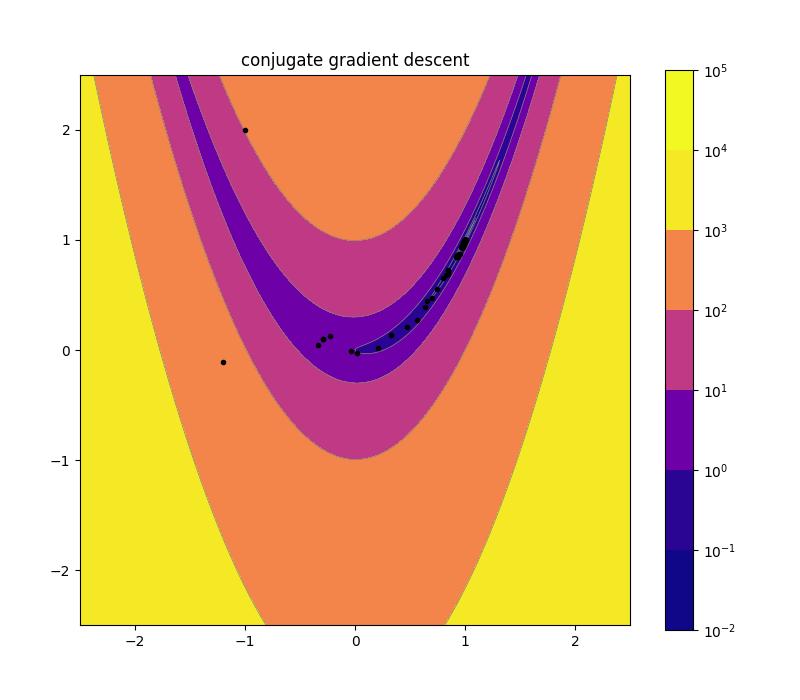 assets/img/08_conjugate_gradient_descent_plot_10d.png