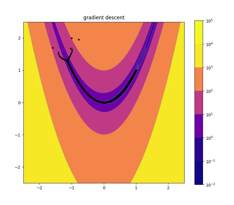 assets/img/08_gradient_descent_plot_2d.png