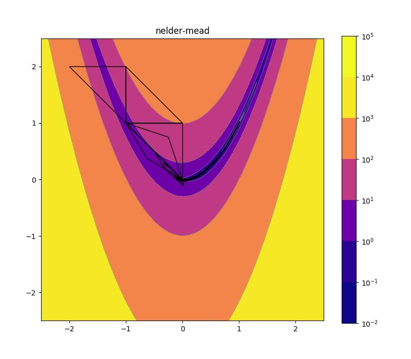 assets/img/08_nelder_mead_plot_2d.png