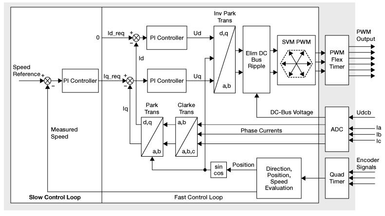images/foc-schematic.jpg