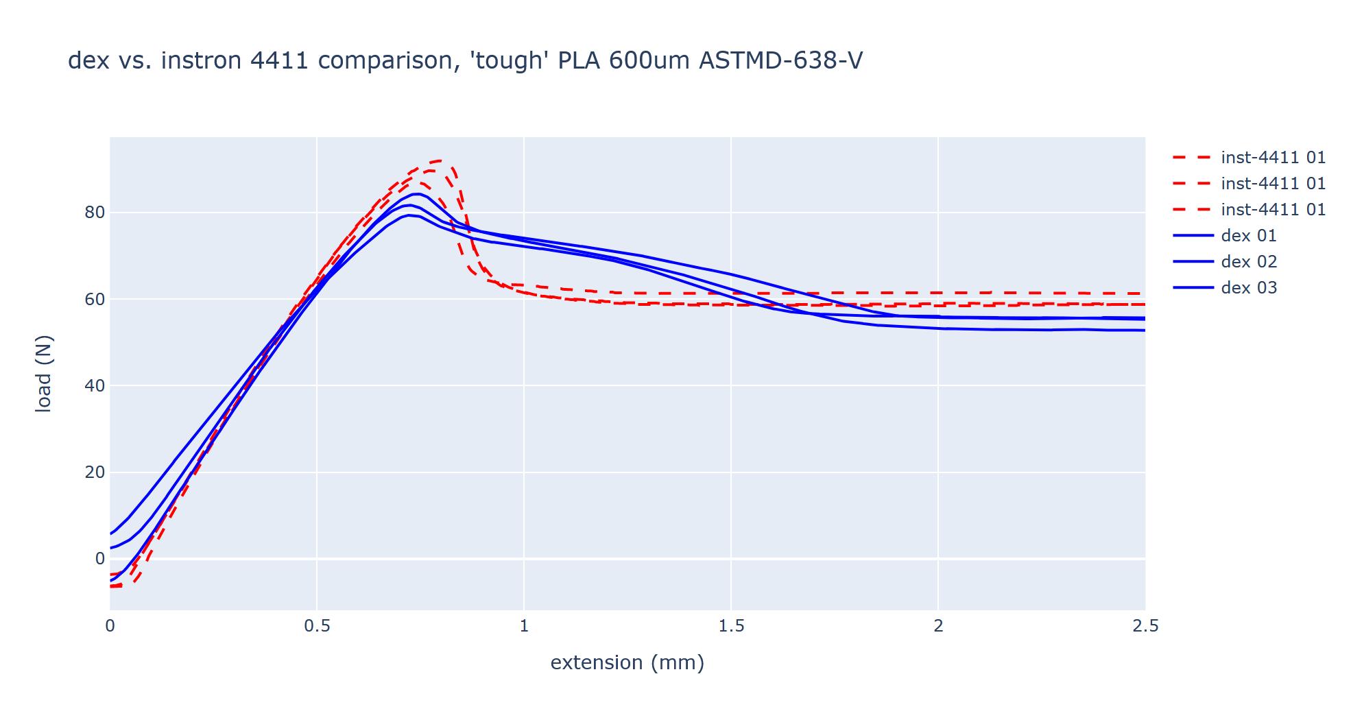 data/2020-07-12_compare-dex-4411/2020-07-12_compare-dex-4411-01.png