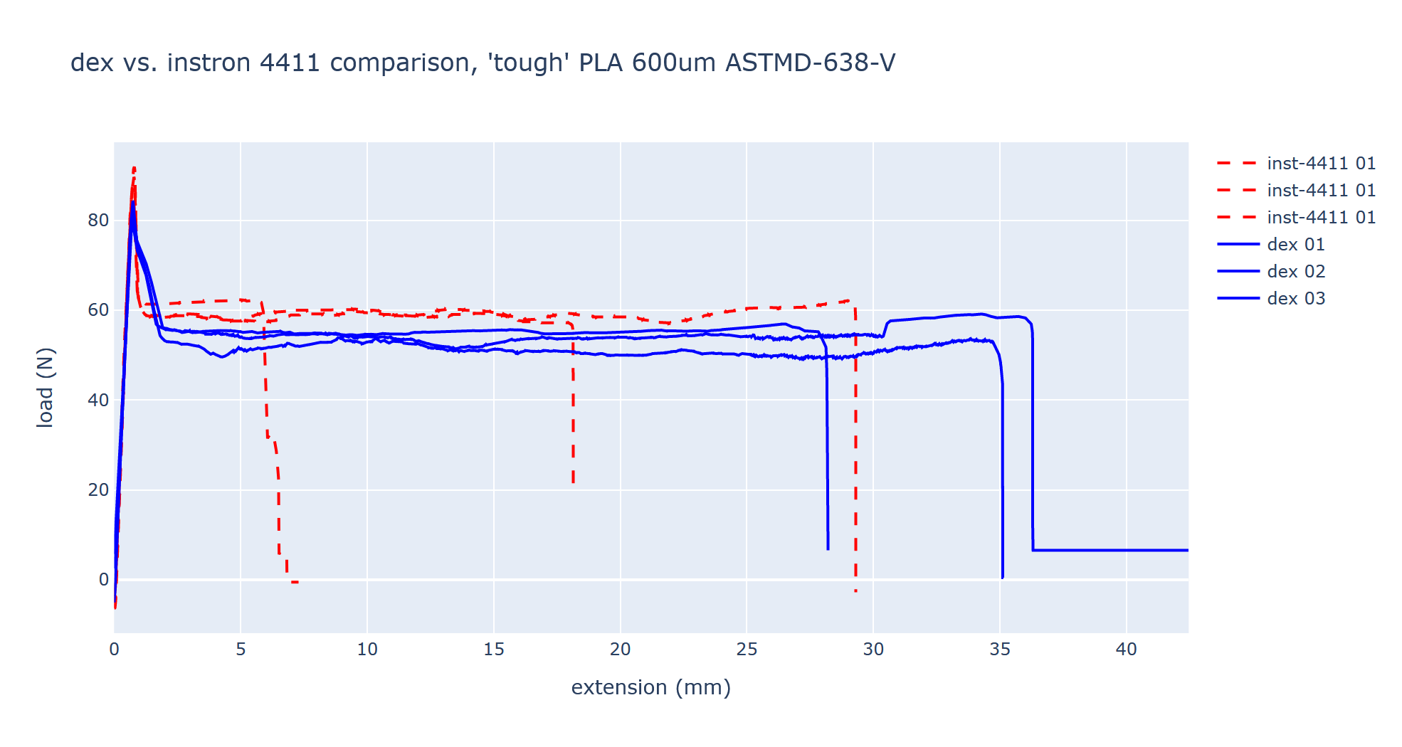 data/2020-07-12_compare-dex-4411/2020-07-12_compare-dex-4411-02.png