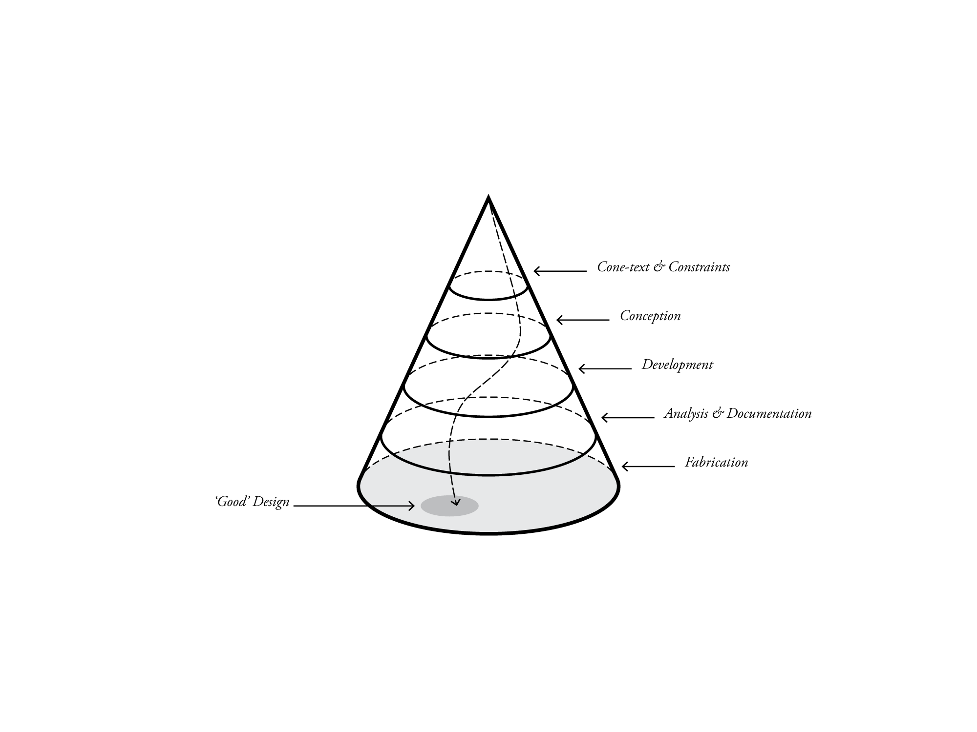 images/design-space-cone.png