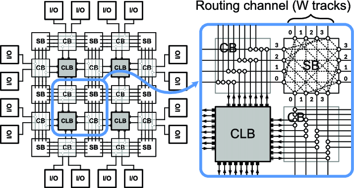 images/fpga-architecture.png