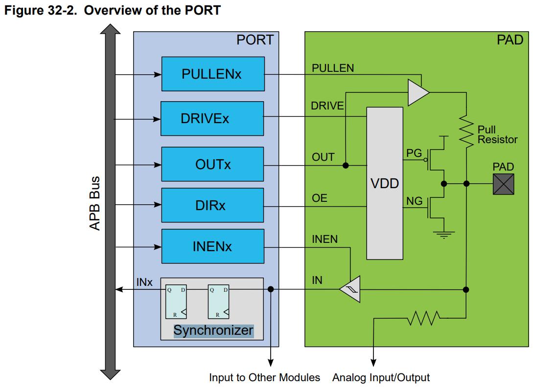 gpio/atsamd51/port-diagram.png
